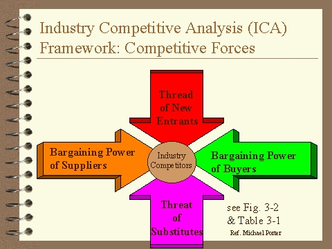 industry competitive analysis Competitor analysis in marketing and strategic management is an assessment of the strengths and define the industry strategic and competitive analysis.